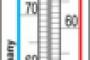 Alcoholómetro según Richter + Tralles